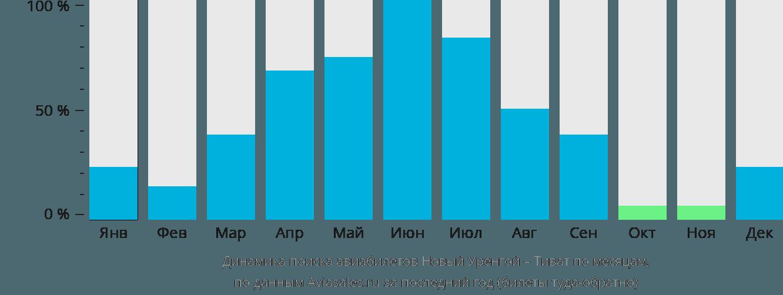 Динамика поиска авиабилетов из Нового Уренгоя в Тиват по месяцам