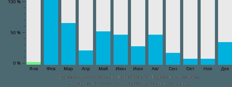Динамика поиска авиабилетов из Нового Уренгоя в Таджикистан по месяцам