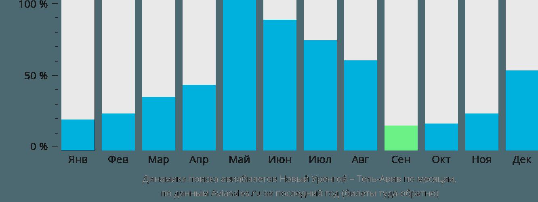 Динамика поиска авиабилетов из Нового Уренгоя в Тель-Авив по месяцам