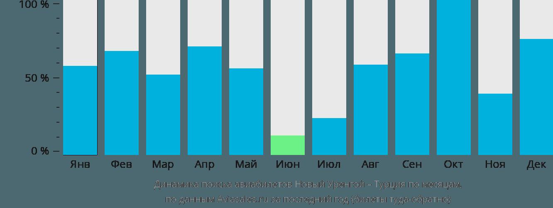 Динамика поиска авиабилетов из Нового Уренгоя в Турцию по месяцам