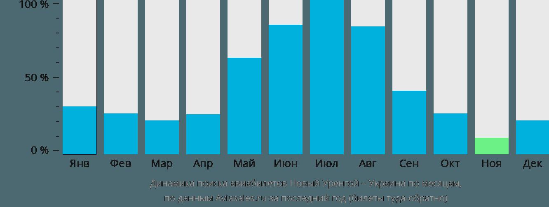 Динамика поиска авиабилетов из Нового Уренгоя в Украину по месяцам