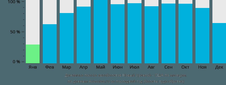 Динамика поиска авиабилетов из Нового Уренгоя в США по месяцам