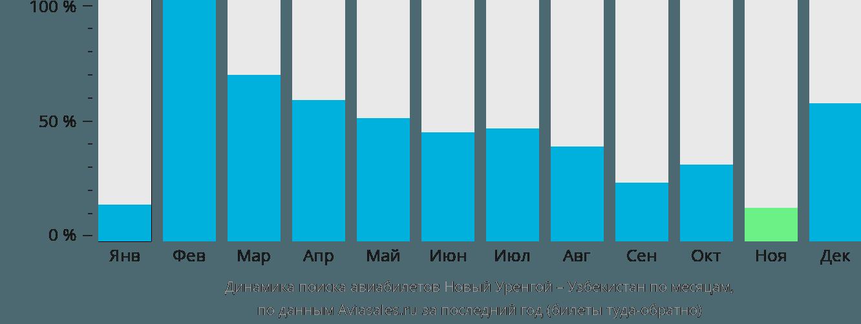 Динамика поиска авиабилетов из Нового Уренгоя в Узбекистан по месяцам