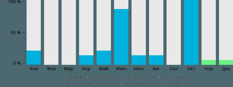 Динамика поиска авиабилетов из Нового Уренгоя в Варну по месяцам