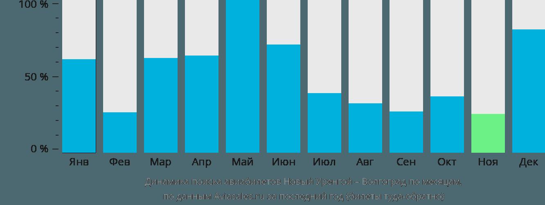 Динамика поиска авиабилетов из Нового Уренгоя в Волгоград по месяцам