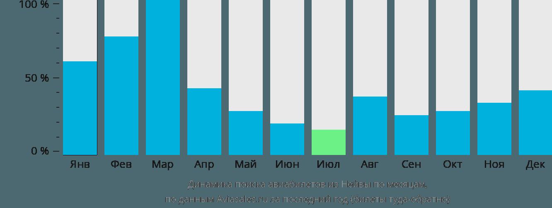 Динамика поиска авиабилетов из Нейвы по месяцам