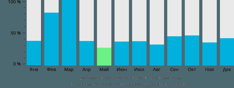 Динамика поиска авиабилетов из Навои по месяцам