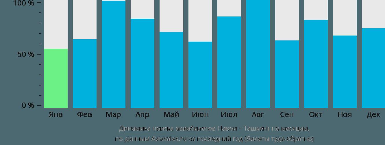 Динамика поиска авиабилетов из Навои в Ташкент по месяцам