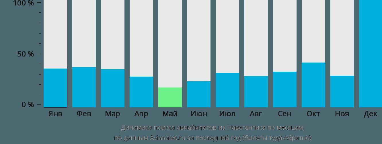 Динамика поиска авиабилетов из Навегантиса по месяцам