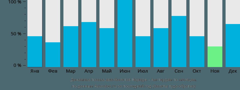 Динамика поиска авиабилетов из Нориджа в Амстердам по месяцам