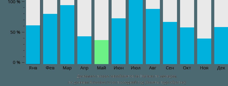 Динамика поиска авиабилетов из Нягани по месяцам
