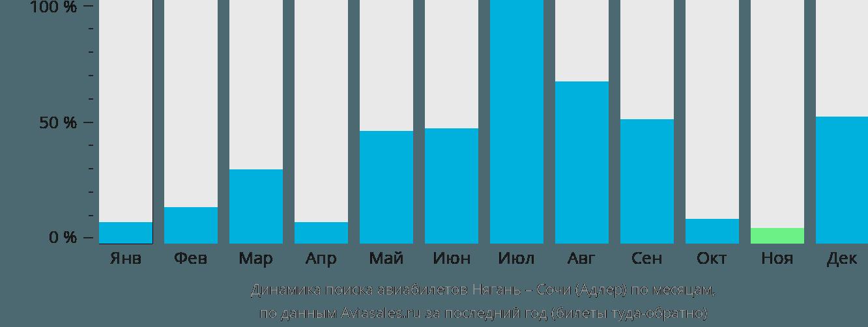 Динамика поиска авиабилетов из Нягани в Сочи по месяцам