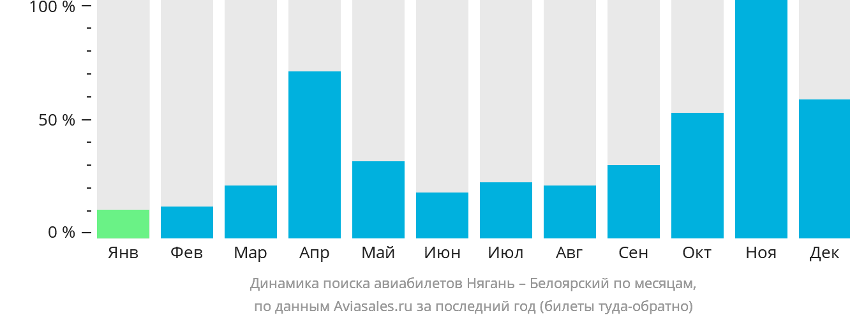 Динамика поиска авиабилетов из Нягани в Белоярский по месяцам