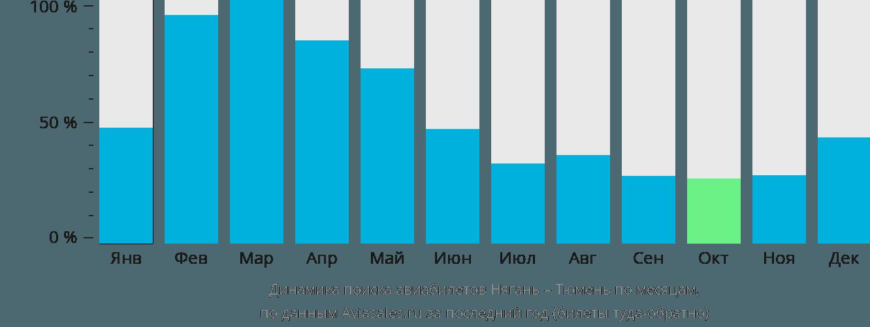 Динамика поиска авиабилетов из Нягани в Тюмень по месяцам