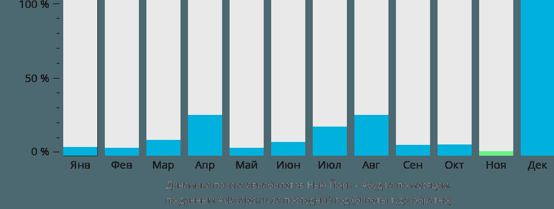 Динамика поиска авиабилетов из Нью-Йорка в Абуджу по месяцам