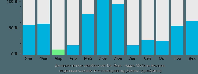 Динамика поиска авиабилетов из Нью-Йорка в Аддис-Абебу по месяцам