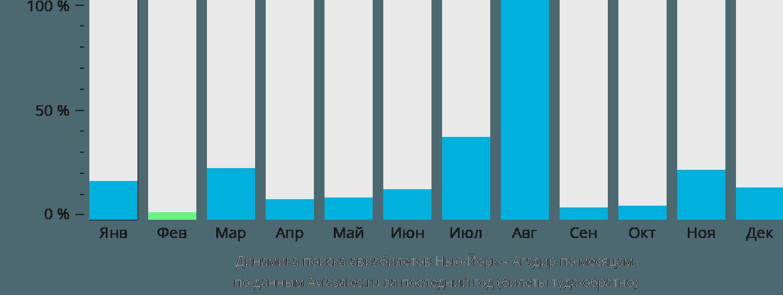 Динамика поиска авиабилетов из Нью-Йорка в Агадир по месяцам