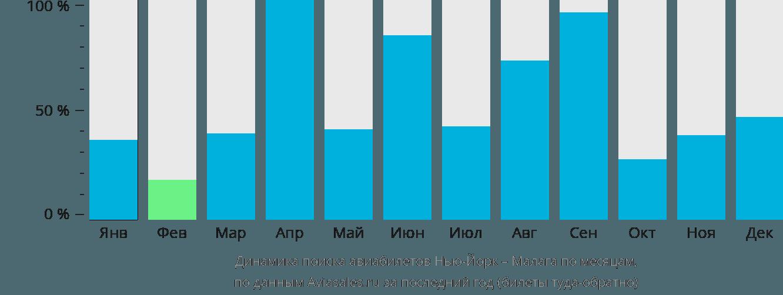 Динамика поиска авиабилетов из Нью-Йорка в Малагу по месяцам