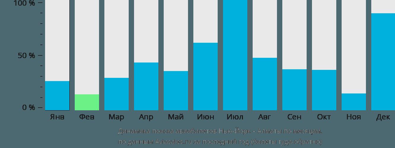 Динамика поиска авиабилетов из Нью-Йорка в Алматы по месяцам