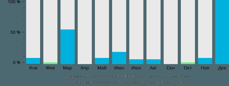 Динамика поиска авиабилетов из Нью-Йорка в Амарилло по месяцам