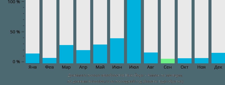 Динамика поиска авиабилетов из Нью-Йорка в Амман по месяцам