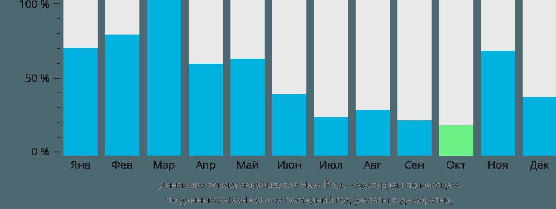 Динамика поиска авиабилетов из Нью-Йорка в Амстердам по месяцам