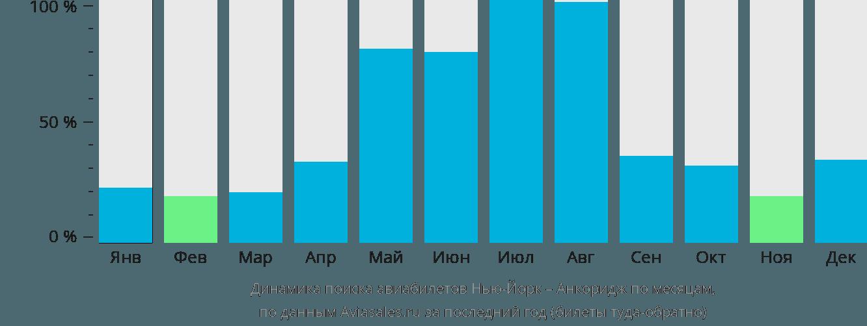 Динамика поиска авиабилетов из Нью-Йорка в Анкоридж по месяцам