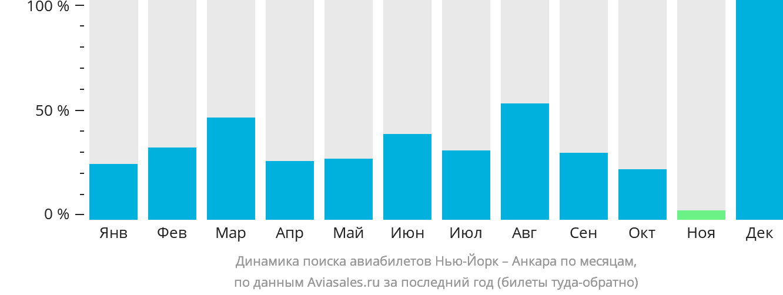 Динамика поиска авиабилетов из Нью-Йорка в Анкару по месяцам