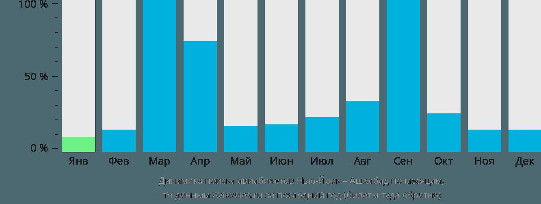 Динамика поиска авиабилетов из Нью-Йорка в Ашхабад по месяцам