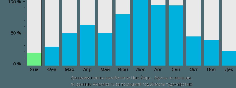 Динамика поиска авиабилетов из Нью-Йорка в Афины по месяцам