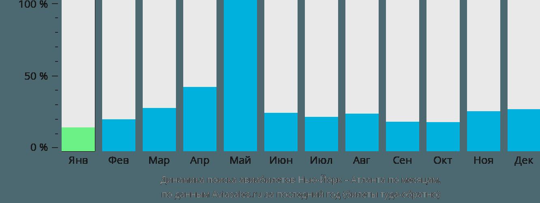 Динамика поиска авиабилетов из Нью-Йорка в Атланту по месяцам