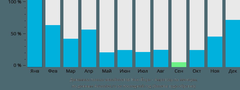 Динамика поиска авиабилетов из Нью-Йорка в Амритсар по месяцам