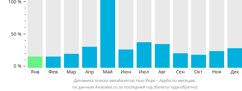 Динамика поиска авиабилетов из Нью-Йорка в Арубу по месяцам