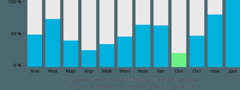 Динамика поиска авиабилетов из Нью-Йорка в Бангалор по месяцам