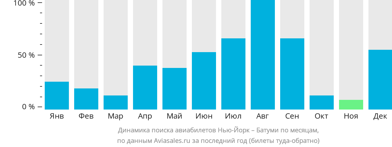 Динамика поиска авиабилетов из Нью-Йорка в Батуми по месяцам