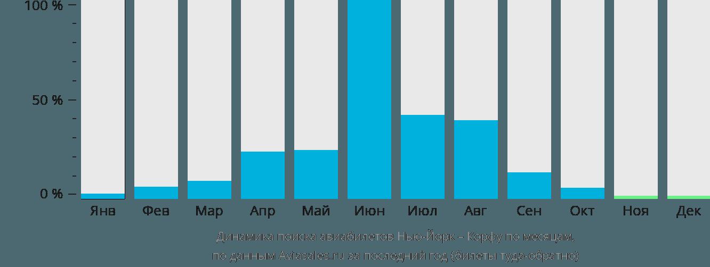 Динамика поиска авиабилетов из Нью-Йорка на Корфу по месяцам