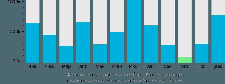 Динамика поиска авиабилетов из Нью-Йорка в Конакри по месяцам