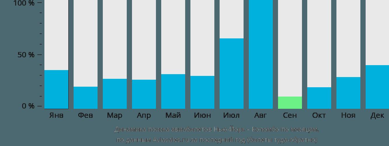 Динамика поиска авиабилетов из Нью-Йорка в Коломбо по месяцам