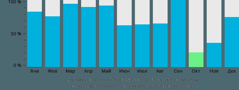 Динамика поиска авиабилетов из Нью-Йорка в Копенгаген по месяцам
