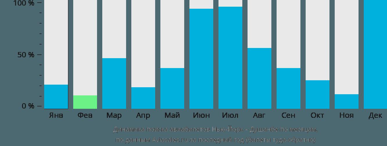 Динамика поиска авиабилетов из Нью-Йорка в Душанбе по месяцам