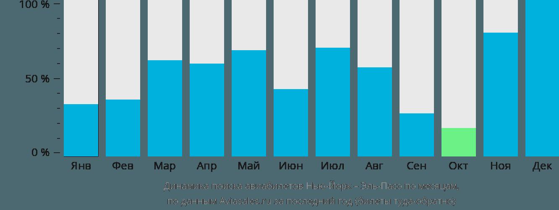 Динамика поиска авиабилетов из Нью-Йорка в Эль-Пасо по месяцам