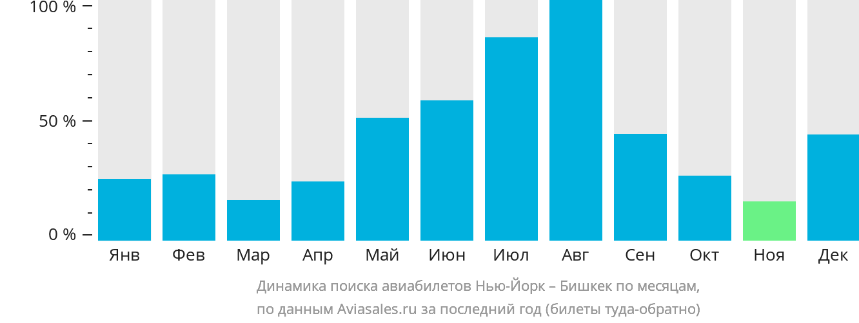 Динамика поиска авиабилетов из Нью-Йорка в Бишкек по месяцам