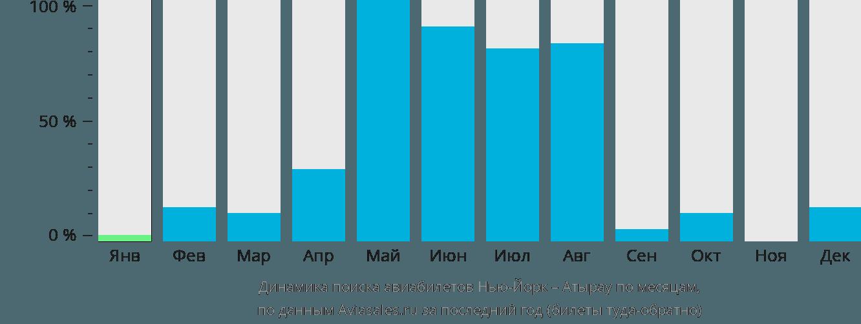 Динамика поиска авиабилетов из Нью-Йорка в Атырау по месяцам
