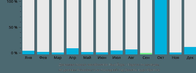 Динамика поиска авиабилетов из Нью-Йорка в Карачи по месяцам