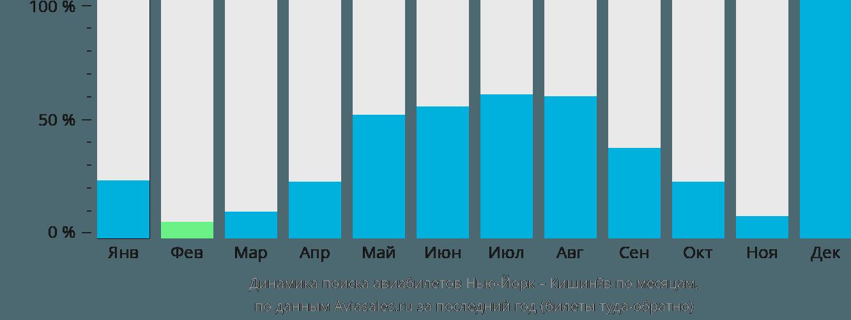 Динамика поиска авиабилетов из Нью-Йорка в Кишинёв по месяцам