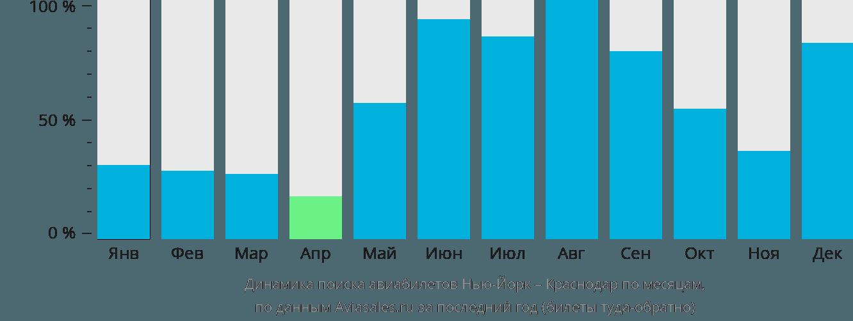 Динамика поиска авиабилетов из Нью-Йорка в Краснодар по месяцам
