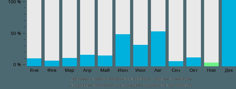 Динамика поиска авиабилетов из Нью-Йорка в Хартум по месяцам