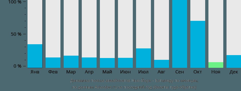 Динамика поиска авиабилетов из Нью-Йорка в Катманду по месяцам