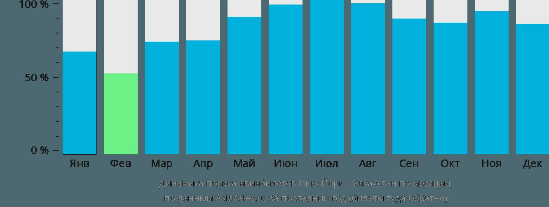Динамика поиска авиабилетов из Нью-Йорка в Казахстан по месяцам