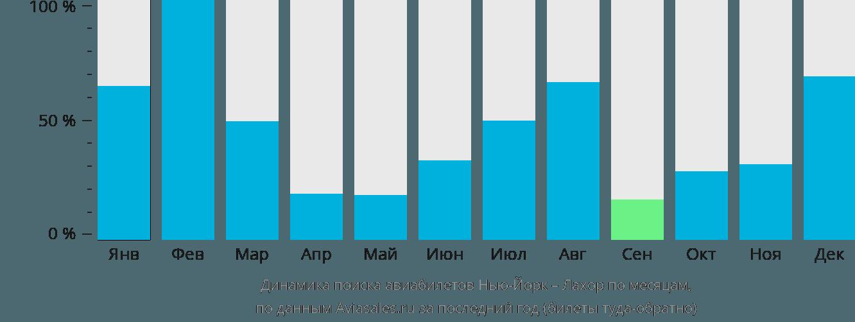 Динамика поиска авиабилетов из Нью-Йорка в Лахор по месяцам